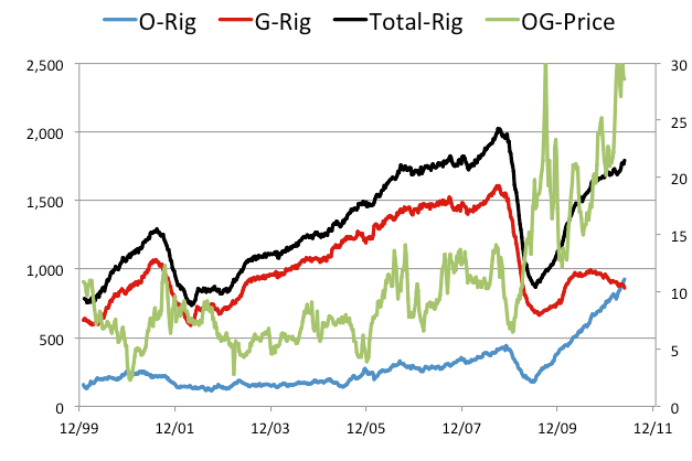 North East Wellhead Natural Gas Prices
