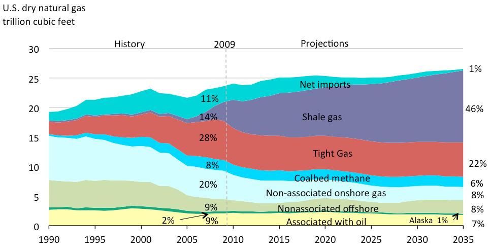 Us Eia Natural Gas