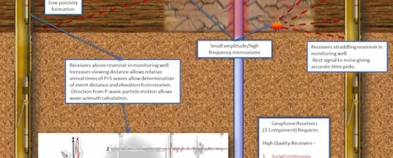 Fig %203%20microseismic%20monitoring%20schematic thumb