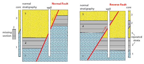 Geo Expro Know Your Faults Part I