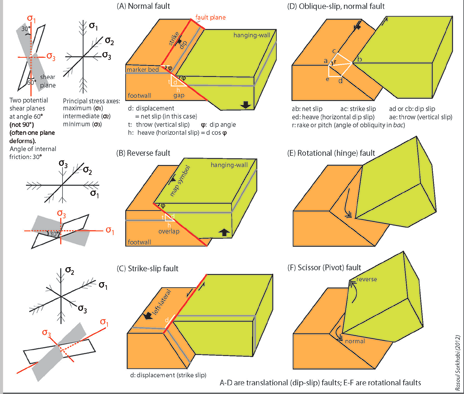 an analysis of the main themes in geology You can view our maps and additional geodata free of charge at mapswisstopoadminch  through to the analysis of deformations in  themes description 3d geology.