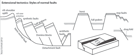 Geo Expro Know Your Faults Part Ii