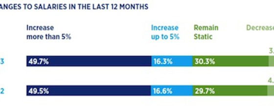 Changes%20to%20salaries%20in%20the%20last%2012%20months thumb