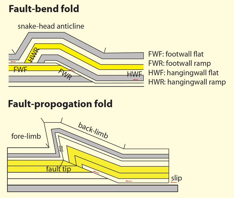 Geo Expro Folds And Folding Part Ii