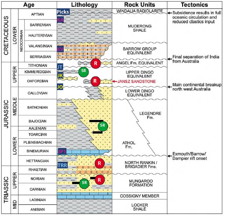 Geo expro olympus rising a step change in north carnarvon basin figure 3 stratigraphic column showing the main plays and tectonic events ccuart Image collections
